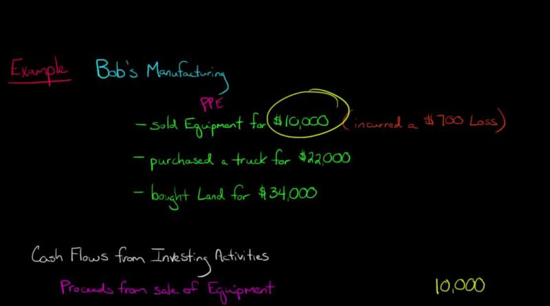 Cash Flow from Investing (Statement of Cash Flows) 1