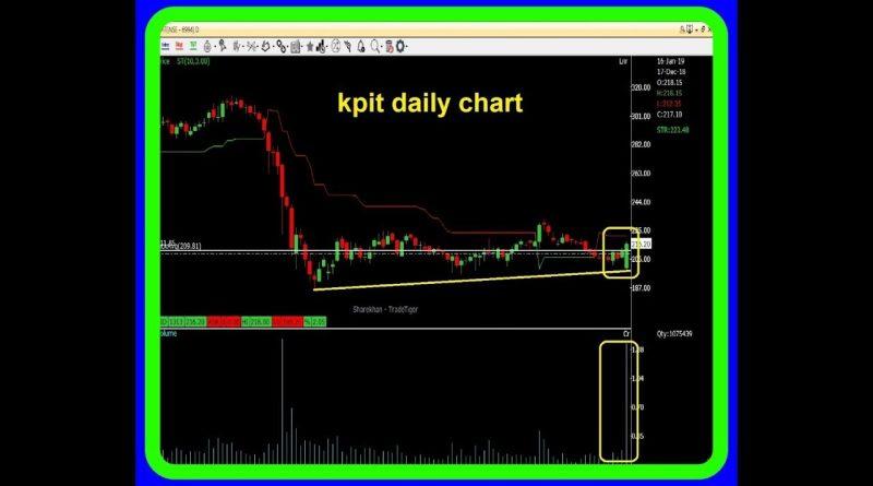 Option Gain  - Money Making Ideas for 17 January & onwards ~ KPIT & Tata Comm 1