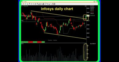 Option Gain  - Money Making Ideas for 16 January & onwards ~ Infosys and Equitas 3
