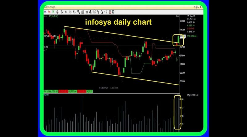 Option Gain  - Money Making Ideas for 16 January & onwards ~ Infosys and Equitas 1